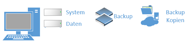 systemabbild erstellen windows 10